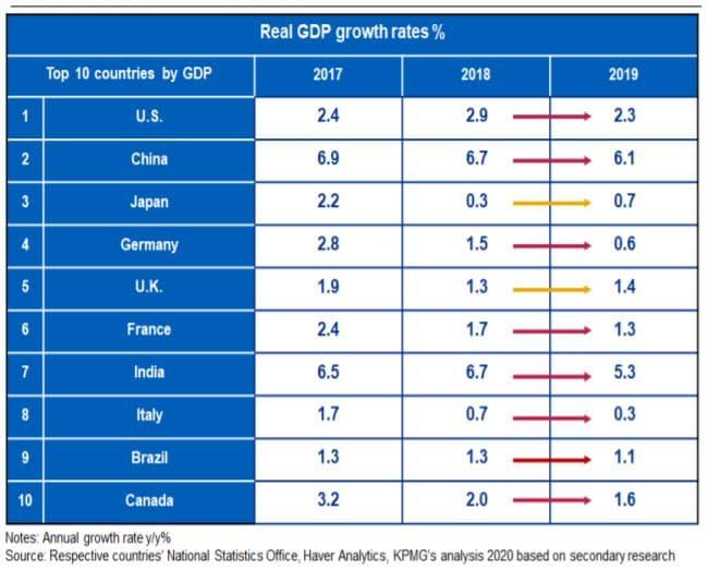 international GDP distribution